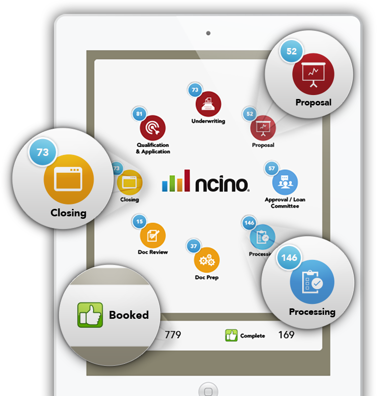 Graphic Reinforcing Why Customers Choose nCino